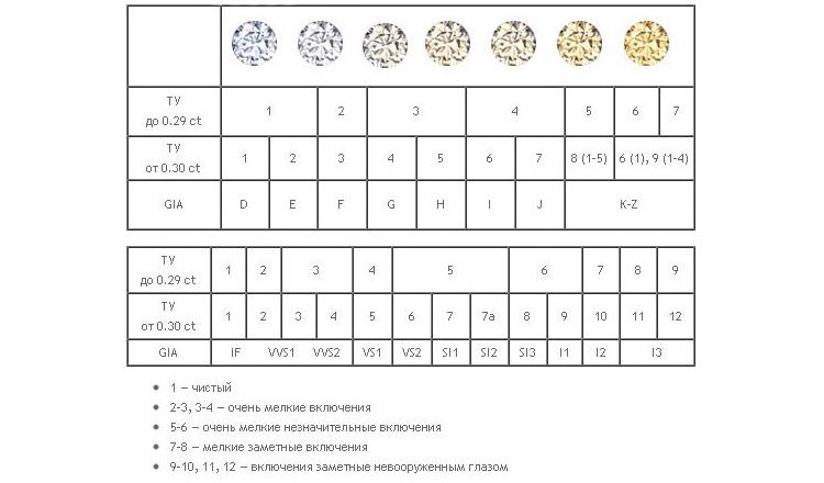 карат и класс Крупных бриллиантов