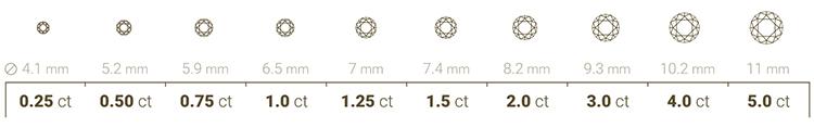 вес синтетических алмазов