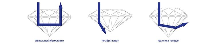 идеальная огранка искусственных бриллиантов