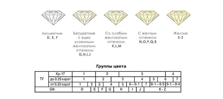 цвет cvd алмазов выращивания