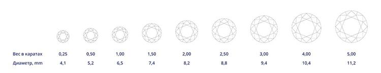 вес cvd алмазов