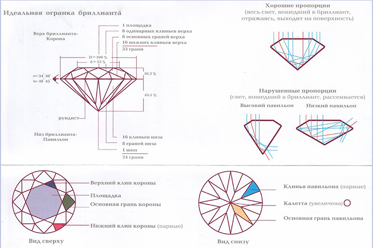огранка cvd алмазов цены