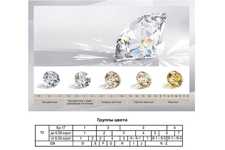 цвет цветных синтетических бриллиантов