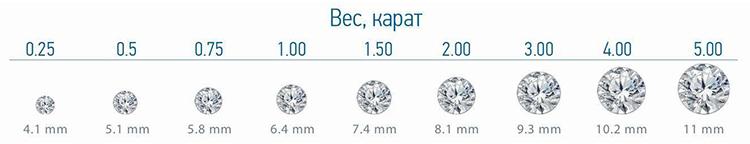 вес фантазийных крупных бриллиантов купить