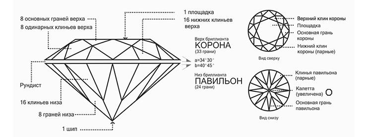огранка фантазийных алмазов