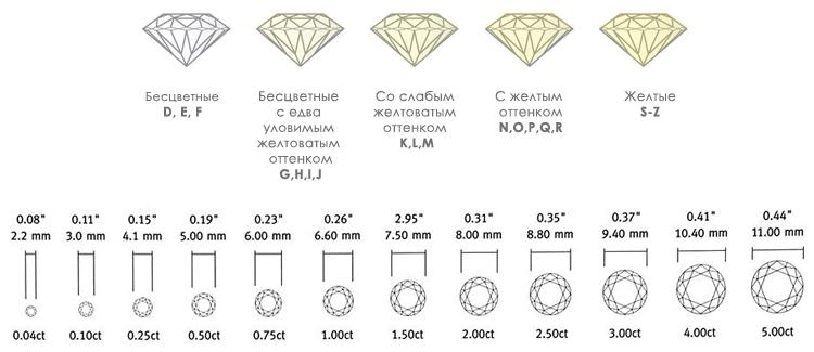 карат и цвет крупных бриллиантов