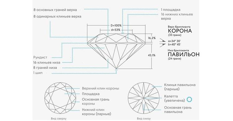 огранка крупных синтетических алмазов