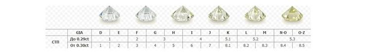 цвет крупных синтетических монокристаллических алмазов