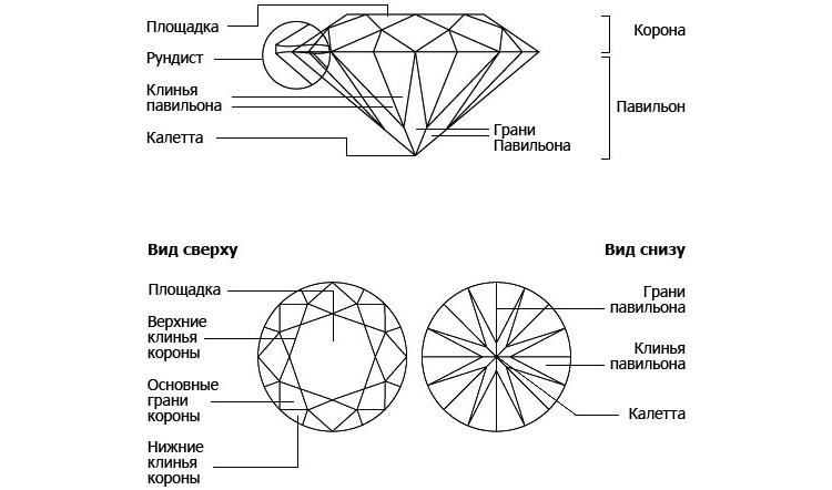 форма огранки круглых бриллиантов