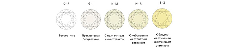 цвет синтетического бриллианта
