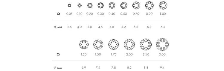 КАРАТ и Размер и вес  синтетического бриллианта
